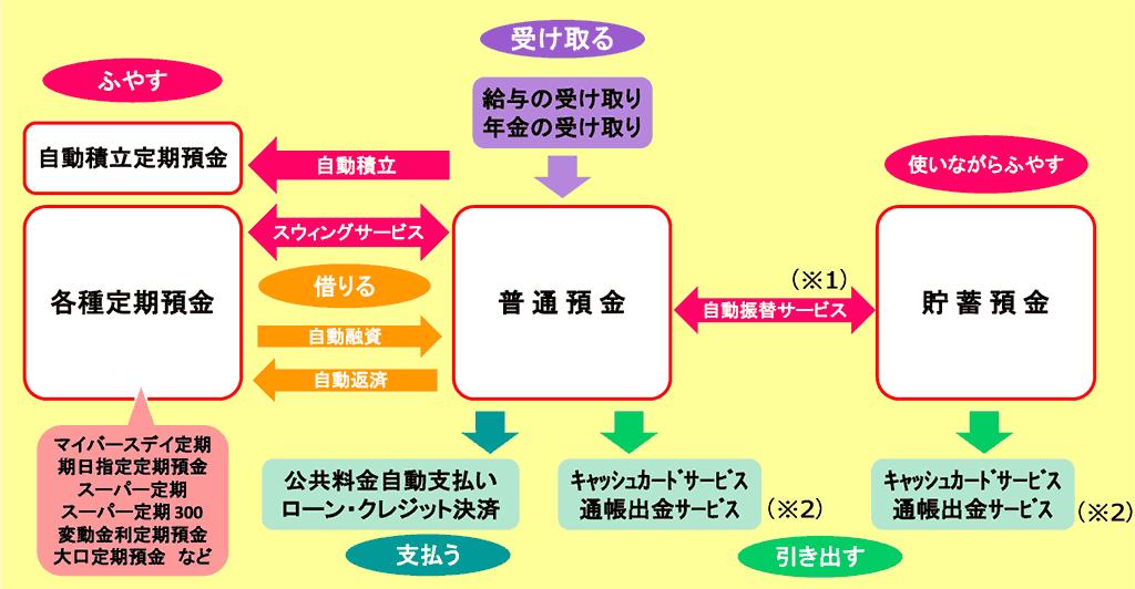 総合口座 | 窓口での口座開設 | 商品・サービス一覧 | 広島銀行